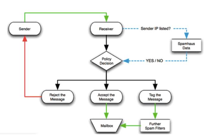 Understanding DNSBL Filtering